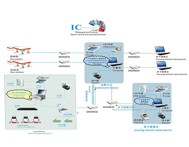 IC Card fuel station management system IC-FMS